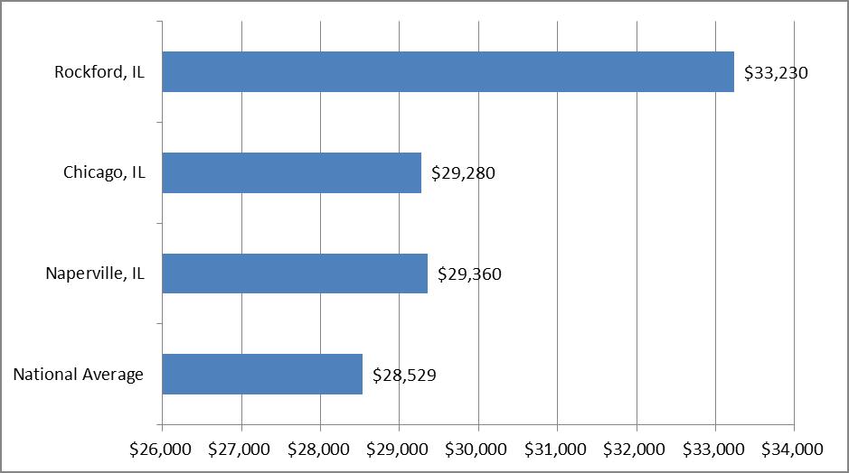 ECE teacher salary in Illinois
